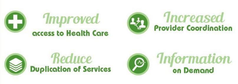 network of care four icons